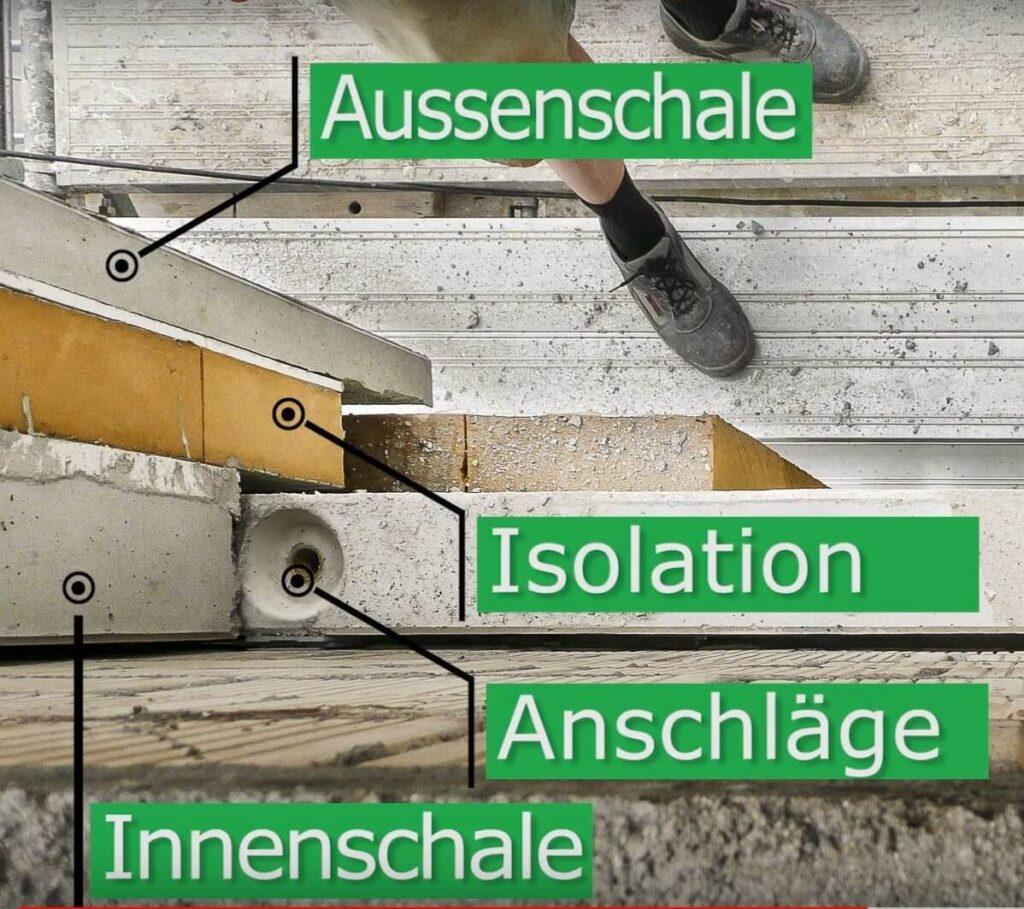 Ein Sandwichelement besteht aus einer Aussenschale, der Isolation und einer tragenden Innenschale.